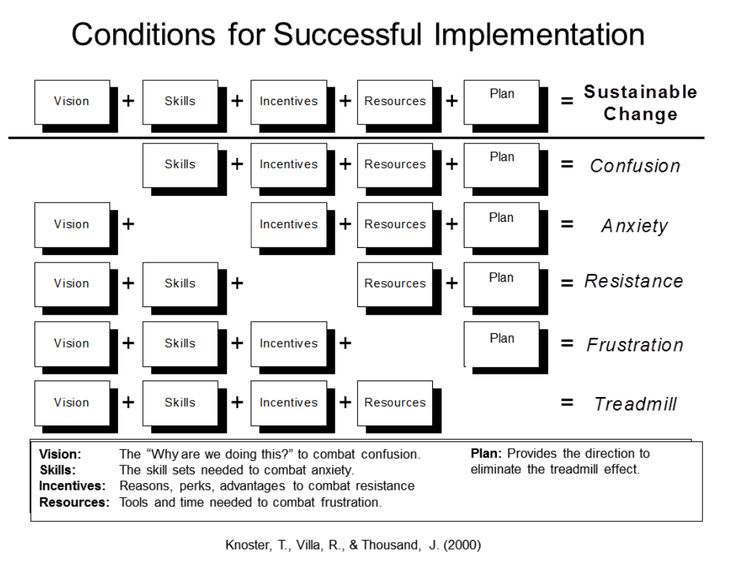 Conditions for successful implementation (Knoster, Villa