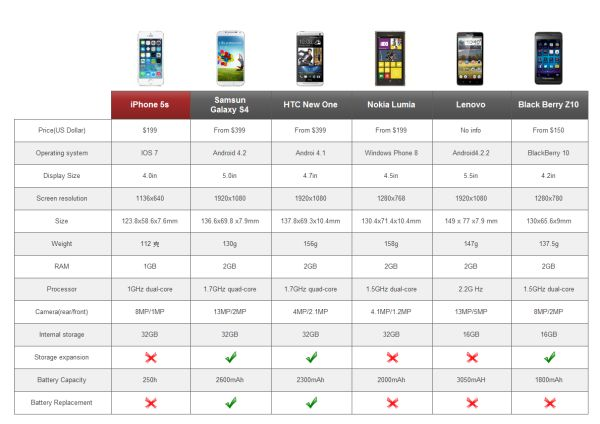 スマートフォンの比較図