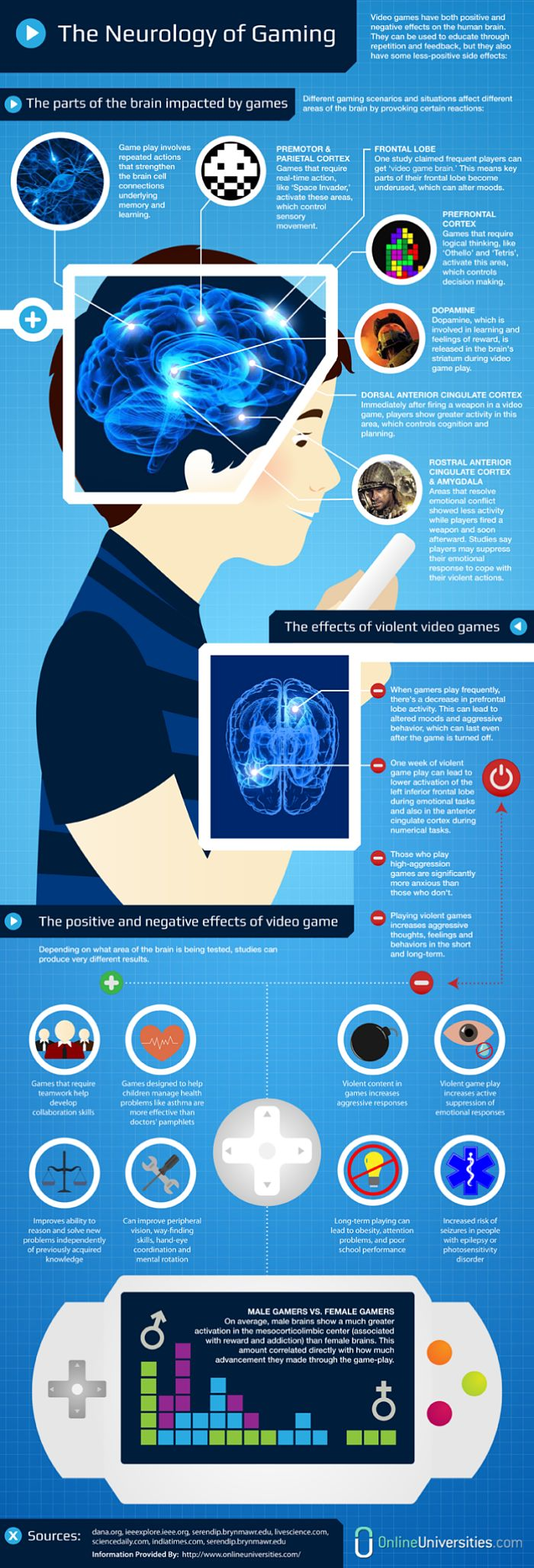 Video games can be both beneficial and detrimental to the human brain.    To help identify which aspects of playing video games are helpful and which aren't, OnlineUniversities.com has published an infographic regarding what effects video games have on the brain. http:qdreams.tv