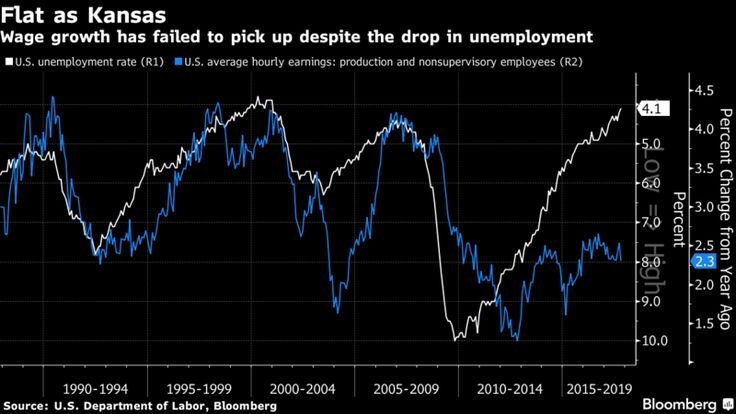 It's Hard to Lift Wages When Phillips Curve Is as Flat as Kansas.