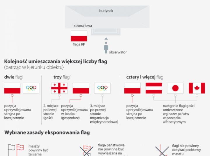 Sztuka wieszania flagi. Źródło: Infografika PAP