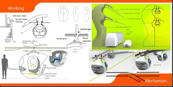 Future technology Concept Public Transport System for 2030