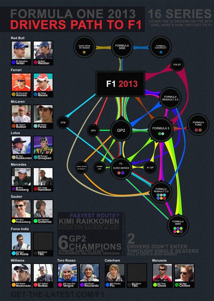 Explore F1 topics