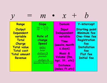 Visual, handout or organizer of key words for slope-intercept form of linear equation word problems.