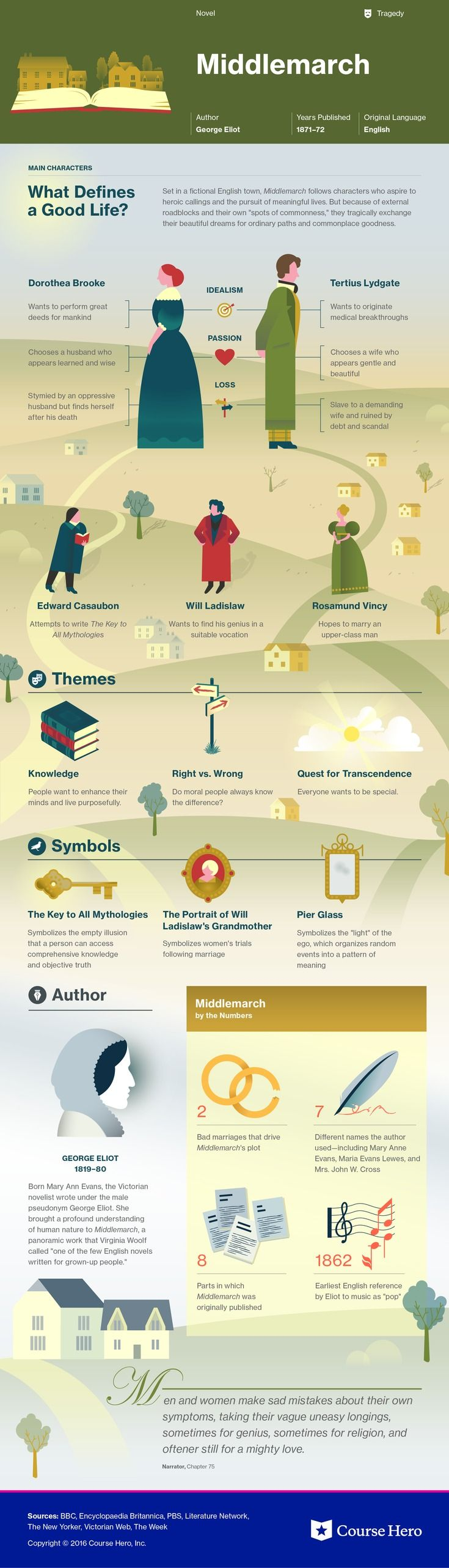 best images about infographics social media study guide for george eliot s middle including chapter summary character analysis and more learn all about middle ask questions