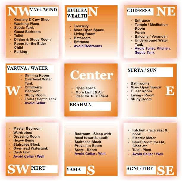 Vastu Shastra. Similar to Feng Shui, but from India. Interesting! Though I don't plan to use it necessarily.