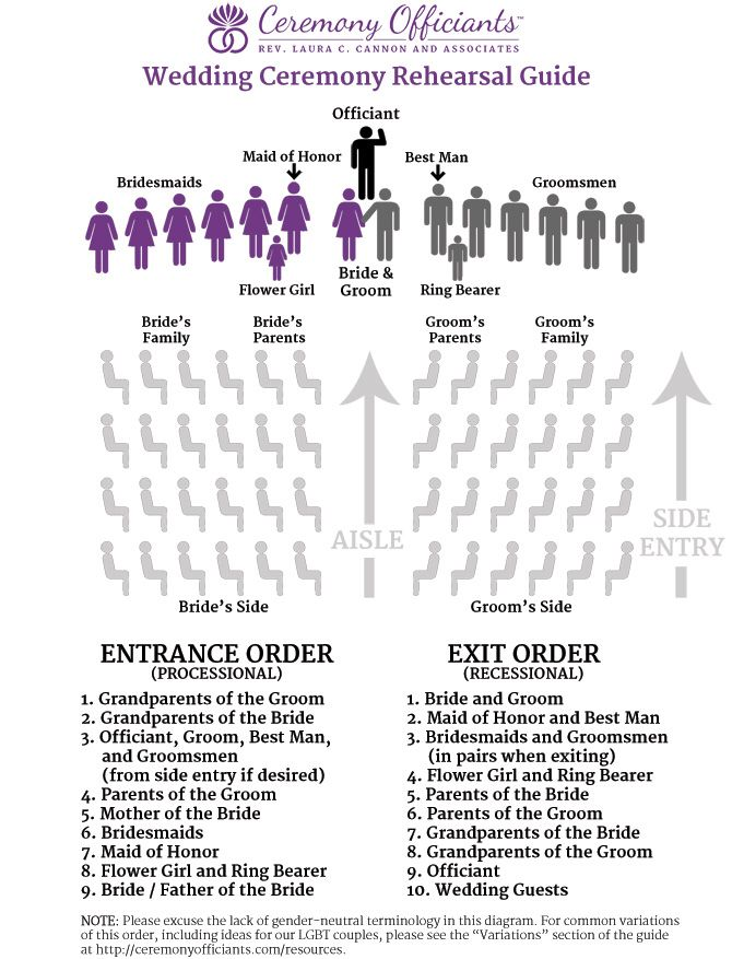 Image from http://ceremonyofficiants.com/wp-content/uploads/2014/01/wedding-ceremony-rehearsal-diagram.jpg.