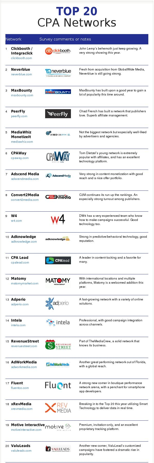 #TutorBuddies  ---- Top CPA Networks 2013 --- where to communicate with other accounting professionals