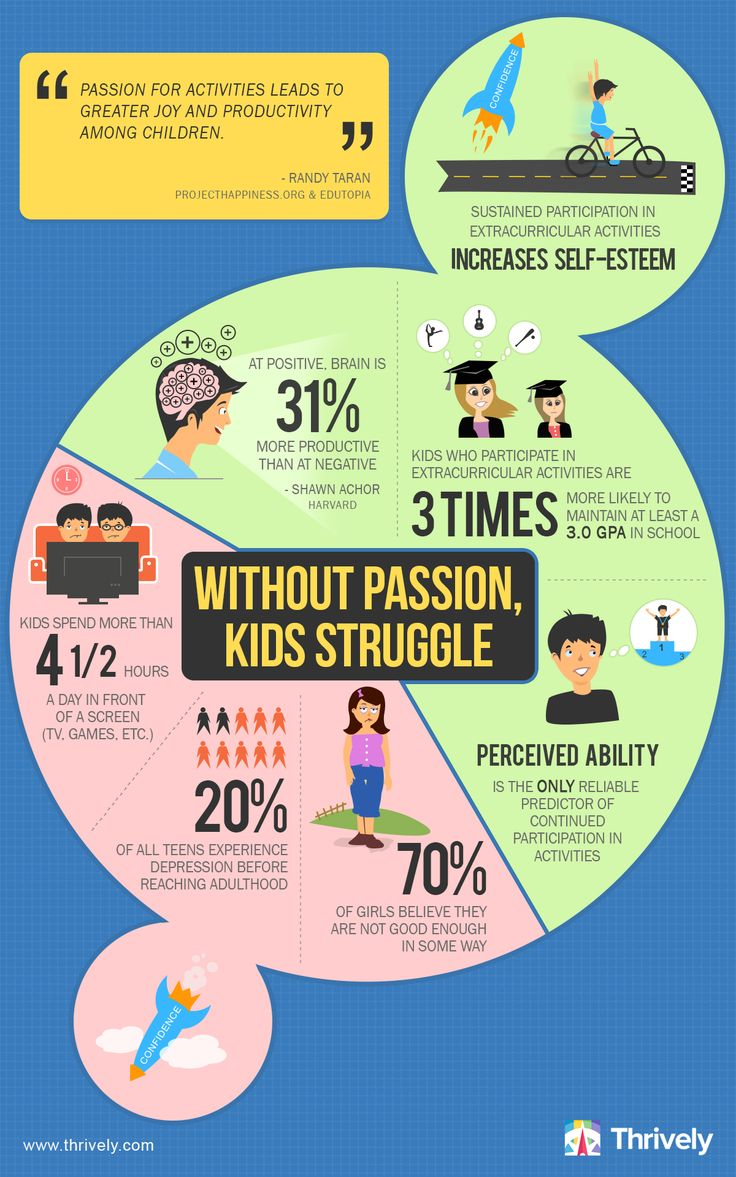 Without Passion, Kids struggle. Kids perform better when they are interested in an activity or subject.  Read more here: http://blog.thrively.com/without-passion-kids-struggle/