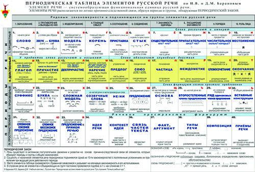 Периодическая таблица элементов русской речи