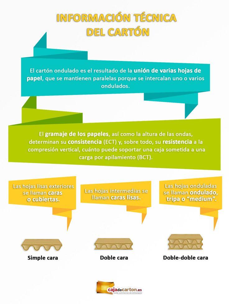 Esta es una infografía informativa sobre qué es el cartón ondulado y los tipos de cartón ondulado que existen. Para conocer más a fondo el cartón ondulado: https://www.cajadecarton.es/producto?utm_source=Pinterest&utm_medium=social&utm_campaign=20160616-info_producto