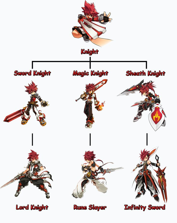 elsword add and eve - Google Search