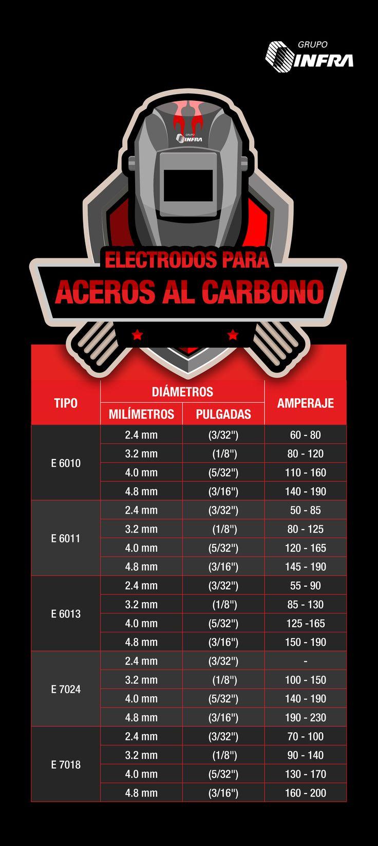 ¿Sabes qué amperaje requiere tu electrodo para soldar aceros al carbono? Te compartimos esta guía #GrupoINFRA #welding #electrodos #acerosalcarbono #infographic #infografia