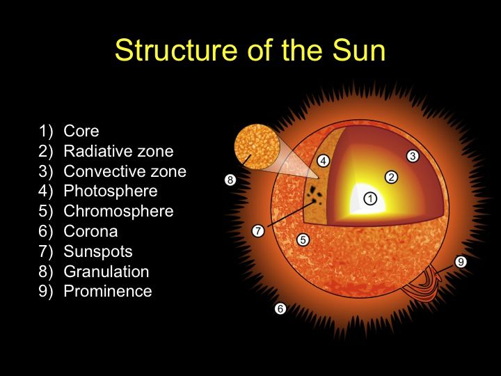 structure of the sun   Fifth Grade: Astronomy   Pinterest ...