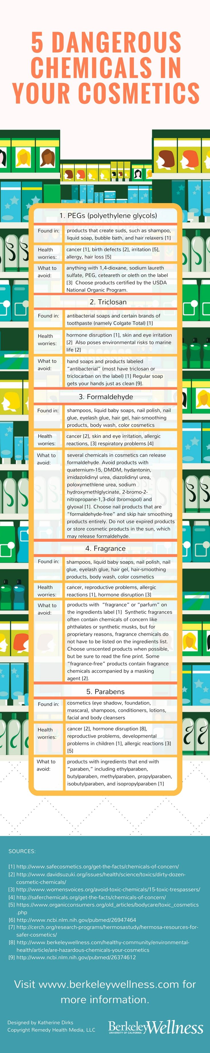 5 Dangerous Chemicals in Cosmetics and Personal Care Products | Berkeley Wellness