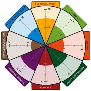 The Wheel of Life helps you gain insight into the balance of your life and how satisfied you are in life's different areas.   I rated each area with how satisfied I was with it then set some personal goals in each area.  My aim was to first get the low ones up to at least and 8.  Then work on my other goals.  Try it.  You might be surprised about what is bringing you down.
