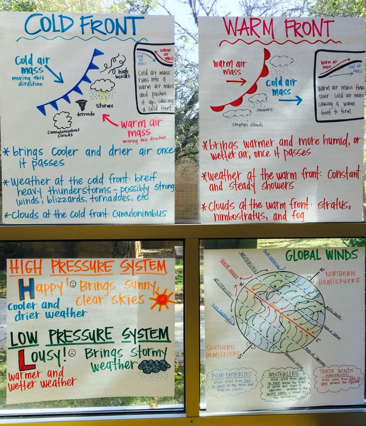 Weather Anchor Charts: Air Pressure, Cold Fronts, Warm Fronts and Global Winds