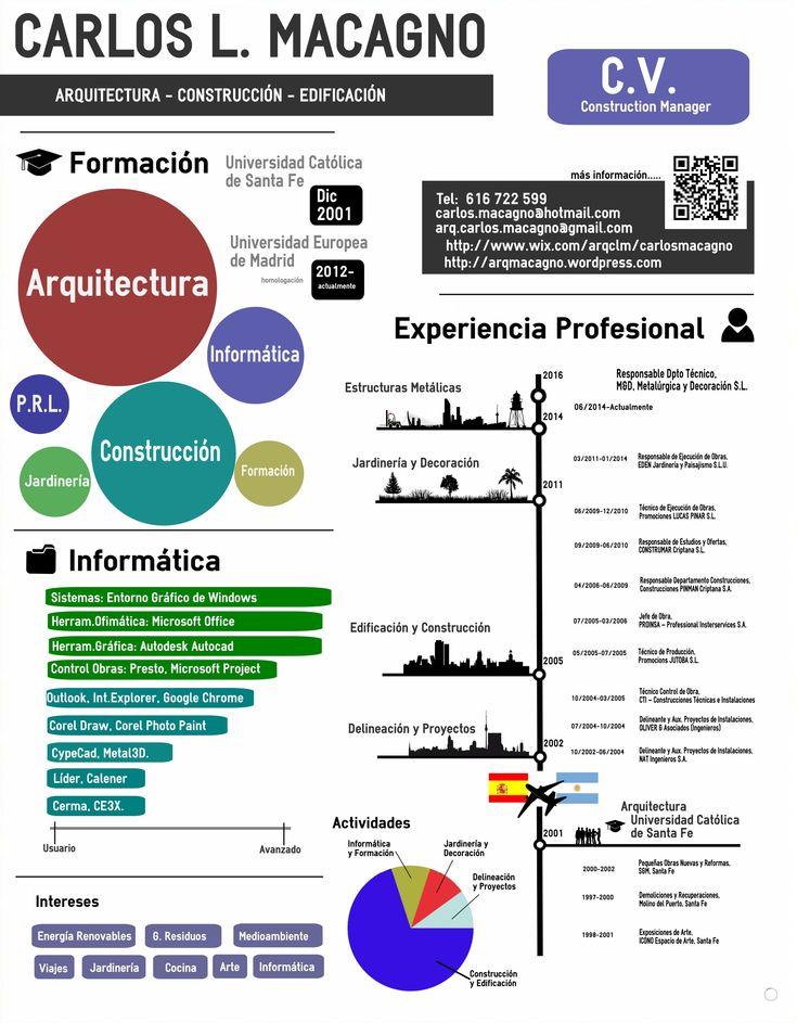 Ejemplo de #Currículum en formato #Infografía de Carlos L. Macagno - #CV #Arquitecto #Arquitectura