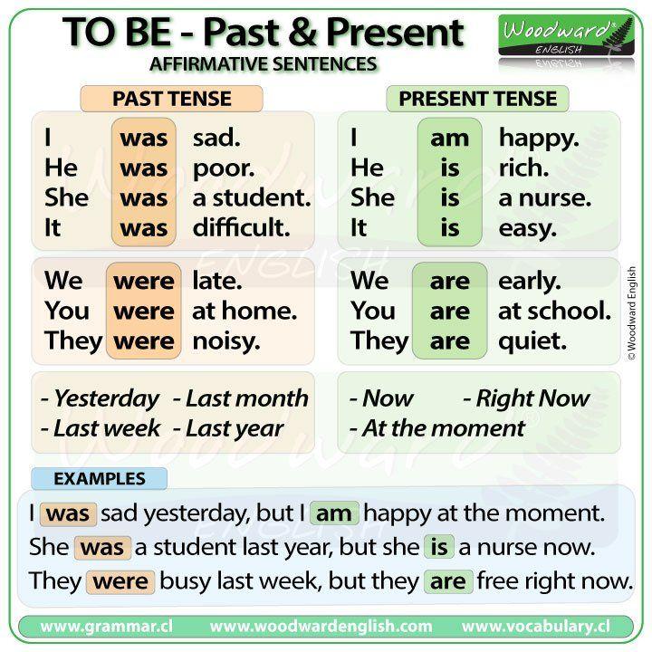 75 best English Grammar images on Pinterest | English ...