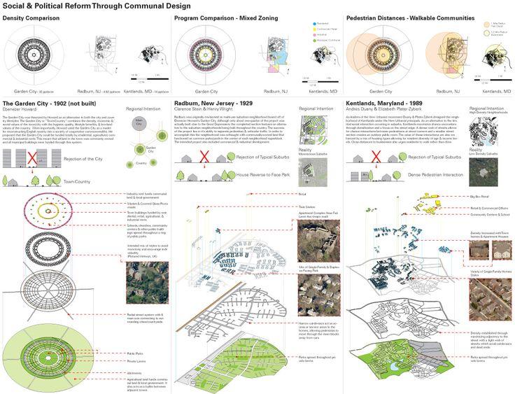Precedent Study In Landscape Architecture Google Search