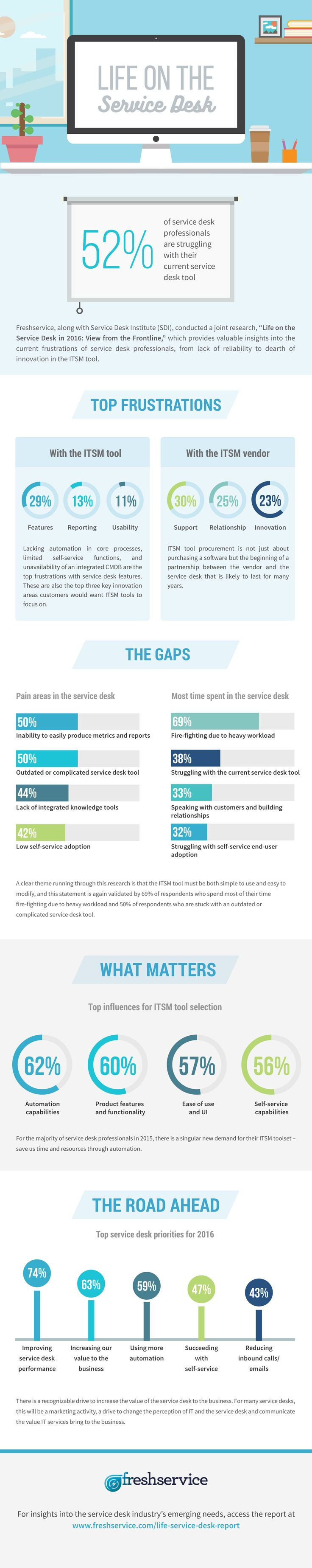 Top Service Desk Challenges And How To Tackle Them An Infographic By Freshservice This
