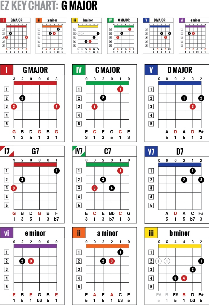 EZ Key Guitar Chord Charts are simple one-page color-coded charts showing all the main chords in ...