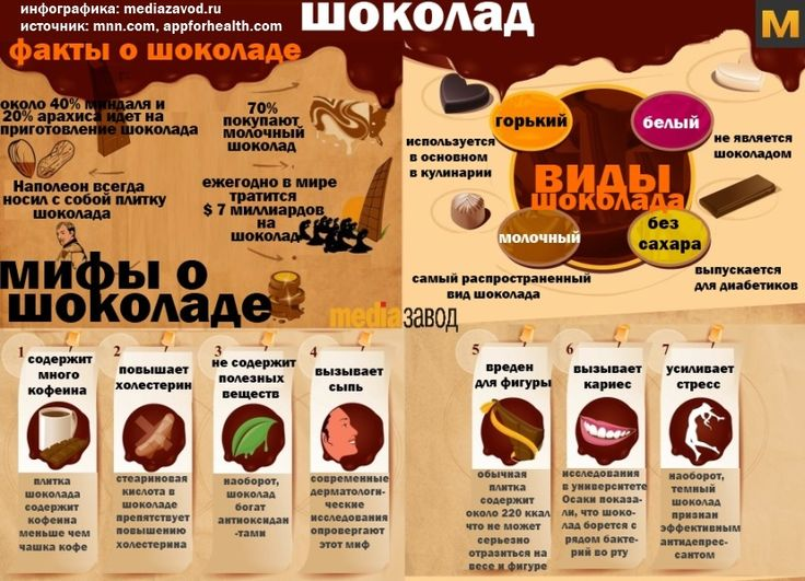 Мифы и факты о шоколаде. Источник: mnn.com, appforhealth.com, Инфографика: Mediazavod.ru