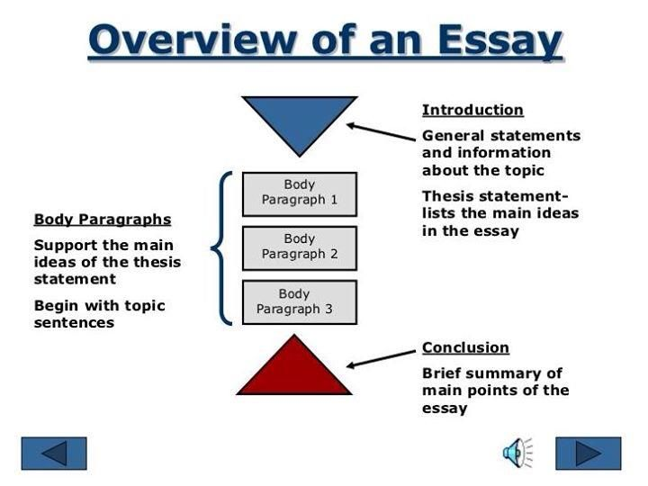 Essay Conclusion Template  persuasive essay outline william     Do You Have Trouble Starting An Essay Getting Stuck or Too Many