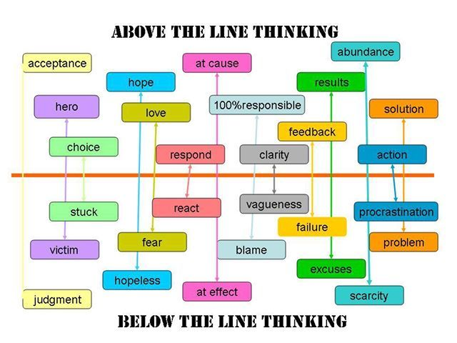 above the line and below the line - Buscar con Google