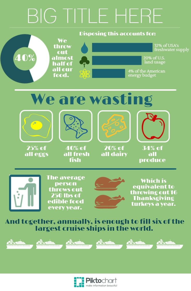 Food Waste In America Created In Free Piktochart