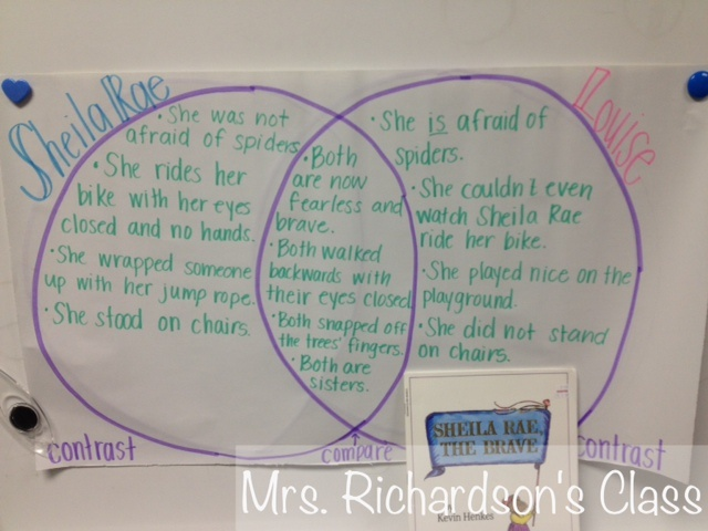 21 best compare and contrast images on pinterest teaching ideas mrs richardsons class comparing and contrasting characters read aloud books with venn diagrams ccuart Images