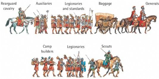 Ranks of the Roman army