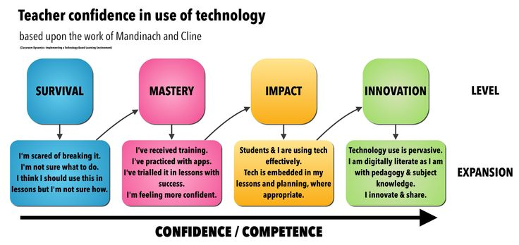 Teachers with a growth mindset tend to embrace, explore, and discover the techy world more confidently than others.