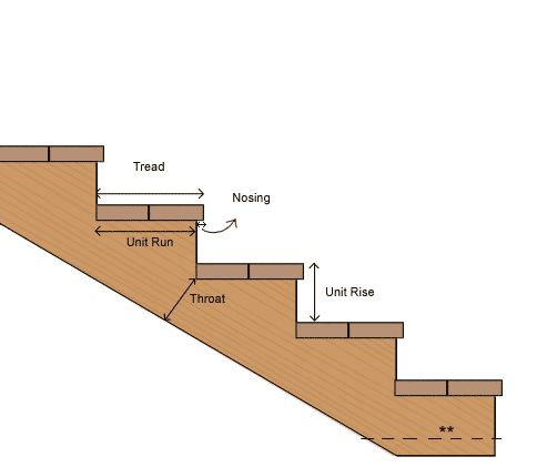 Stairs calculator figure out stringer length rise and Calculator to build a house