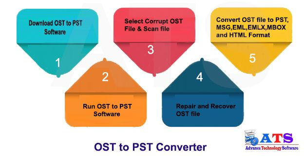 OST to PST Recovery tool has complete solution to repair & recover damage or orphaned Outlook OST file without any loss of data. OST Recovery gives you authority to convert every OST emails item that is mail item, calendar, contacts, journals, notes, and meeting into running PST outlook & many formats EML, EMLX, MSG, MBOX and HTML. It is easily supports any versions of MS Outlook office-365, 2016, 2013 & all lower version.