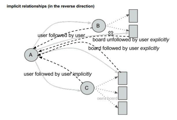 Pinterest User/Interest Graph by Derrick Harris, gigaom:  Who Knew? #Pinterest #Graph #User_Interest_Analysis