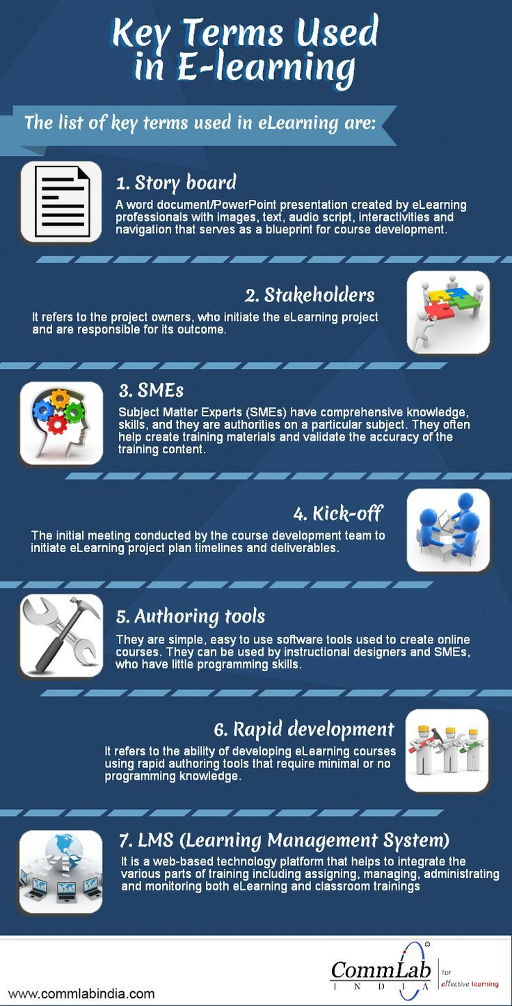 19 best pirates images on pinterest pirate theme pirates and key terms used in e learning an infographic fandeluxe Images