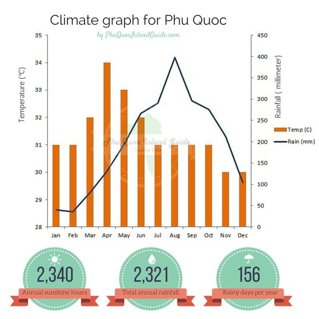Phu Quoc Weather and Climate graph  #phuquoc #asia #vietnam #weather #phuquocisland