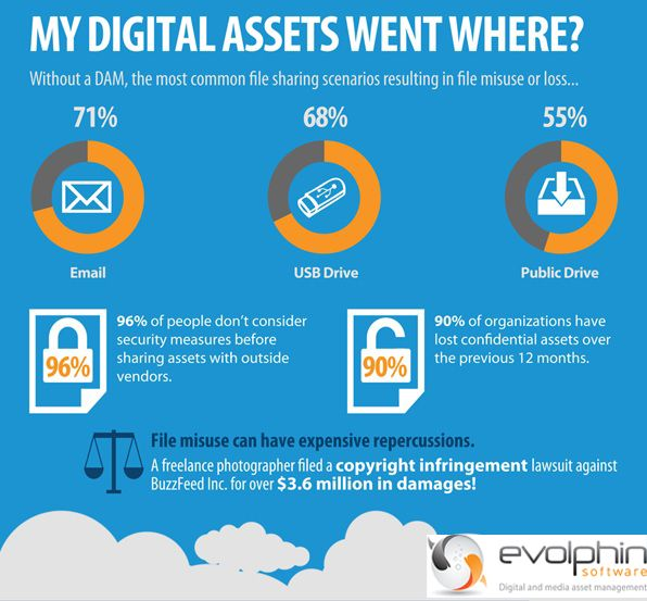 #Wheremydigitalassetswent? #infographic #trending #filelosswithoutDAM #evolphin