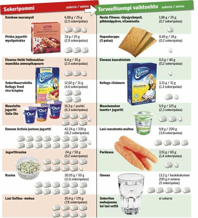 IS selvitti sokeripommit - juotavassa jugurtissa 16 sokeripalaa! - Terveys - Ilta-Sanomat