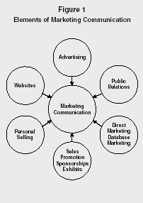 Figure 1 Elements of Marketing Communication