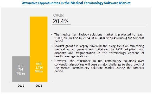 Medical Terminology Software Market Medical Terminology Medical