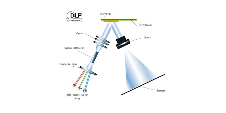 Have you wondered what #DLP #technology for your #projector really means? Do read our insightful #article to learn more: https://www.ooberpad.com/blogs/tips-and-tricks/93035139-all-about-dlp-technology-for-your-projector | #pleasepin #repin #pinit #pinned