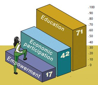 Measuring Inequity: The 2012 Gender Equity Index | Social Watch
