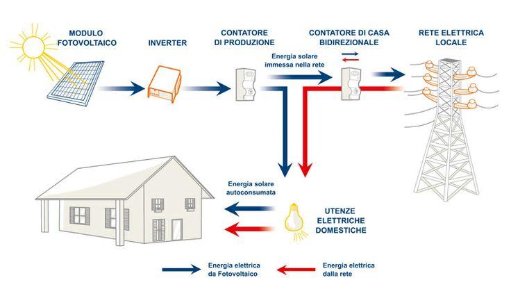 Schema di funzionamento impianto per utenza domestica