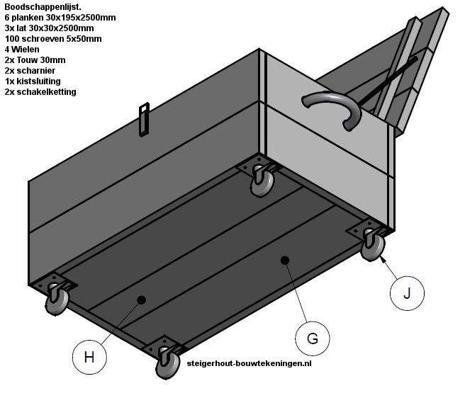 Onderaanzicht van de verrijdbare kist. Doe het zelf bouwtekening voor een kist van steigerhout op wielen. #whitewash #dekenkist van #steigerhout doe het zelf voorbeeld.