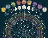 Lunar | Luna | Astrología | Calendario de astrología 2017 - calendario cósmico con Zodiac, Chakras como Mandala arte / carta] afiche a todo Color 18 x 24
