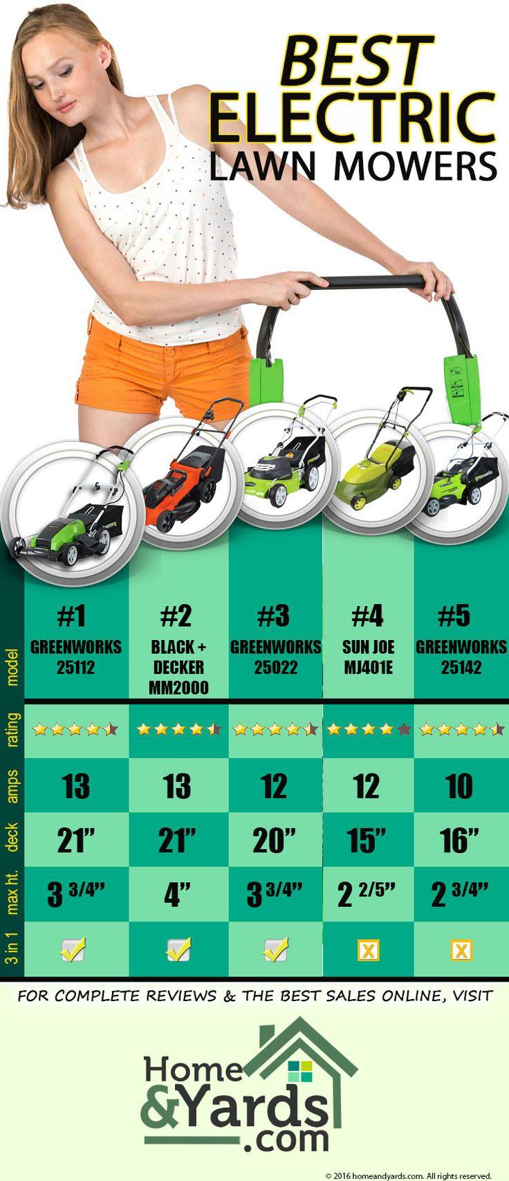 les 20 meilleures images du tableau product comparisons sur pinterest aspirateurs infographie. Black Bedroom Furniture Sets. Home Design Ideas