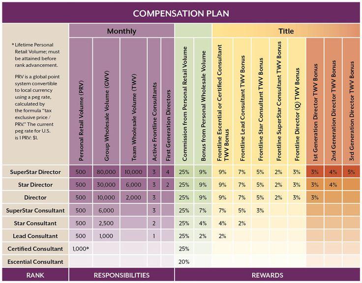 8+ Compensation Plan Templates