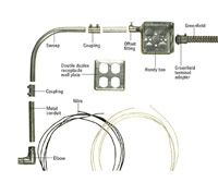 Installing Metal Conduit How To Install Electrical Cable Boxes Home Residential Wiring